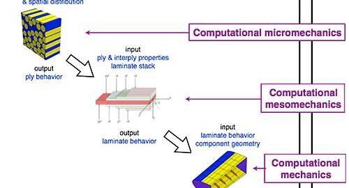Estrategia de simulación multiescala para realizar ensayos virtuales de estructuras de material compuesto.
